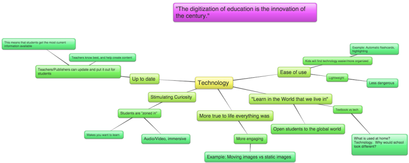 mind map of technology